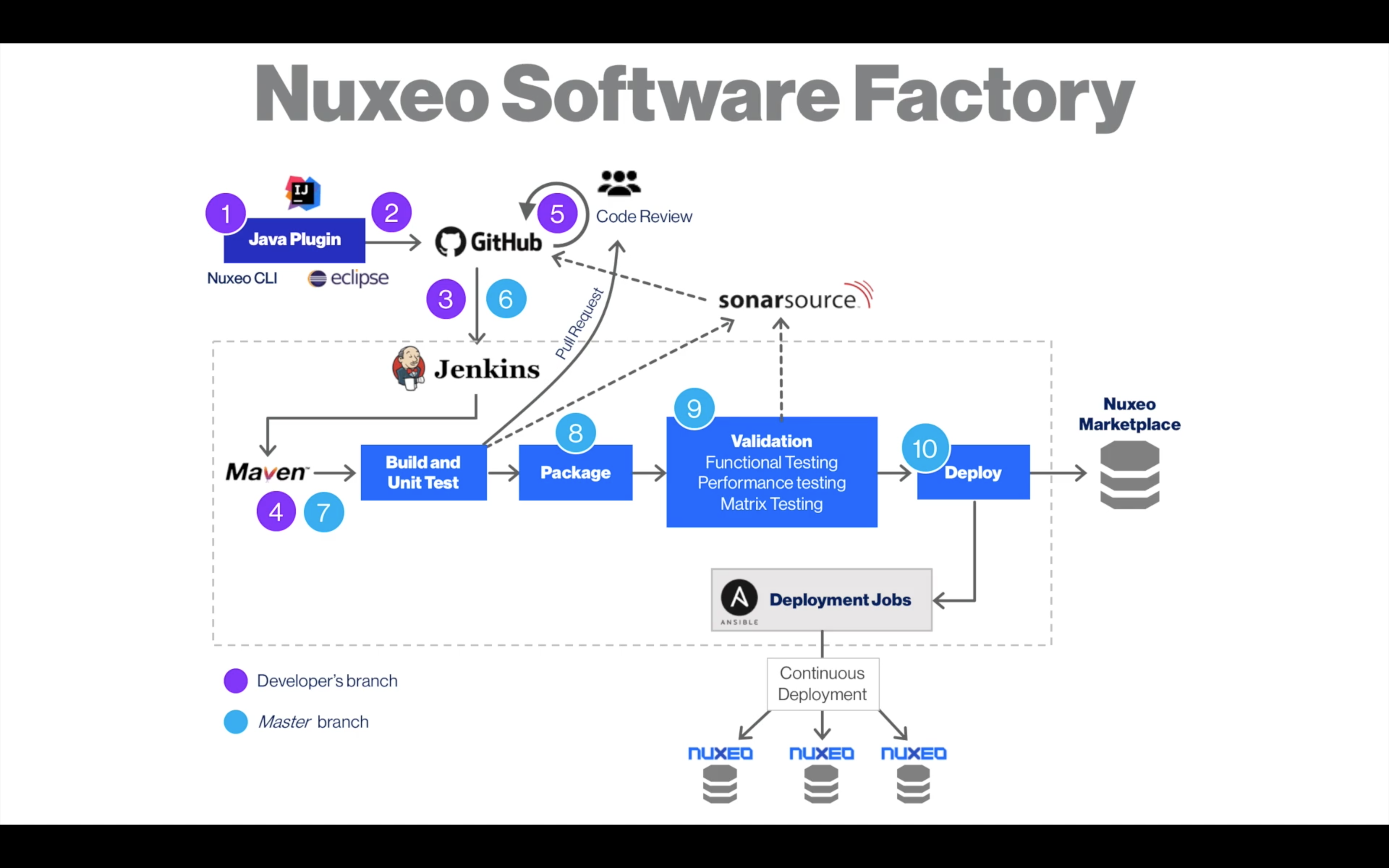 Quality Assurance and Continuous Integration | Nuxeo