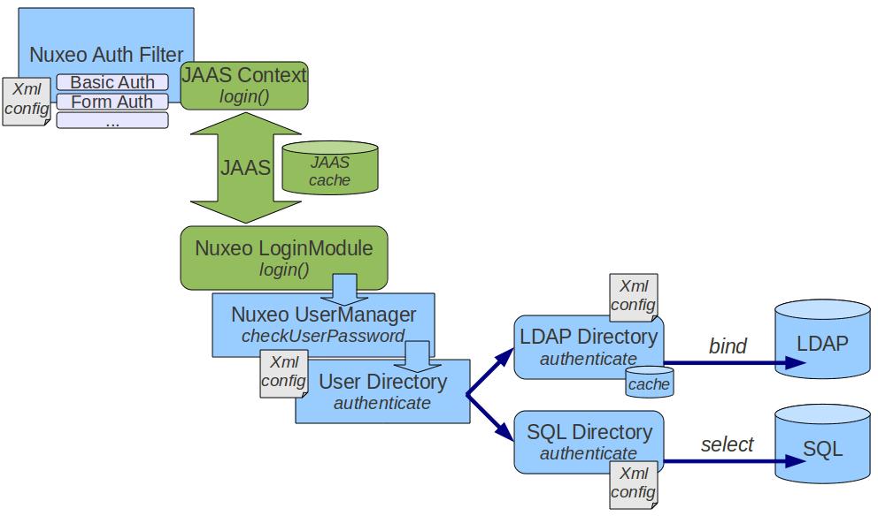 Authentication Chain Principles | Nuxeo Documentation