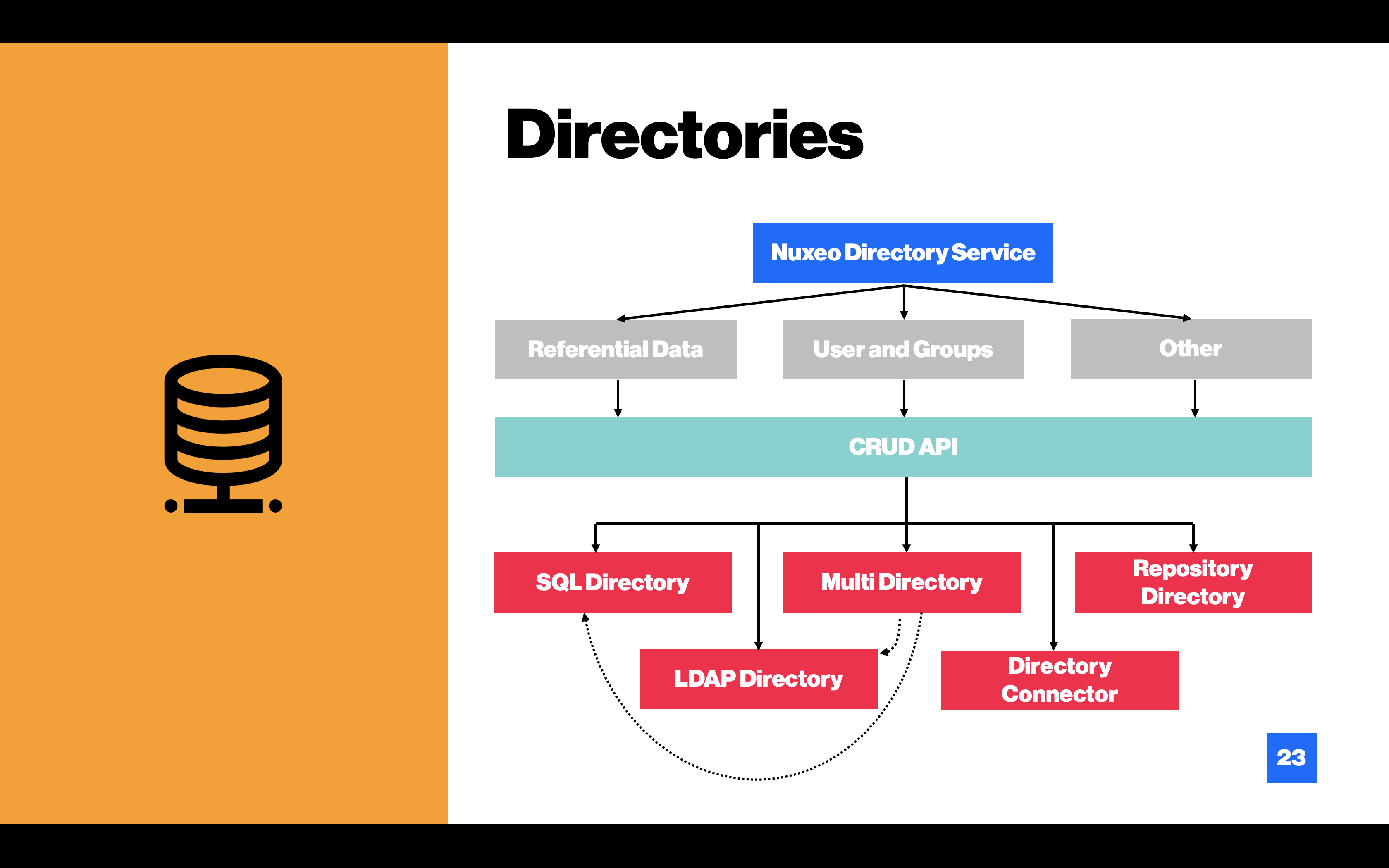 Data Lists and Directories | Nuxeo Documentation