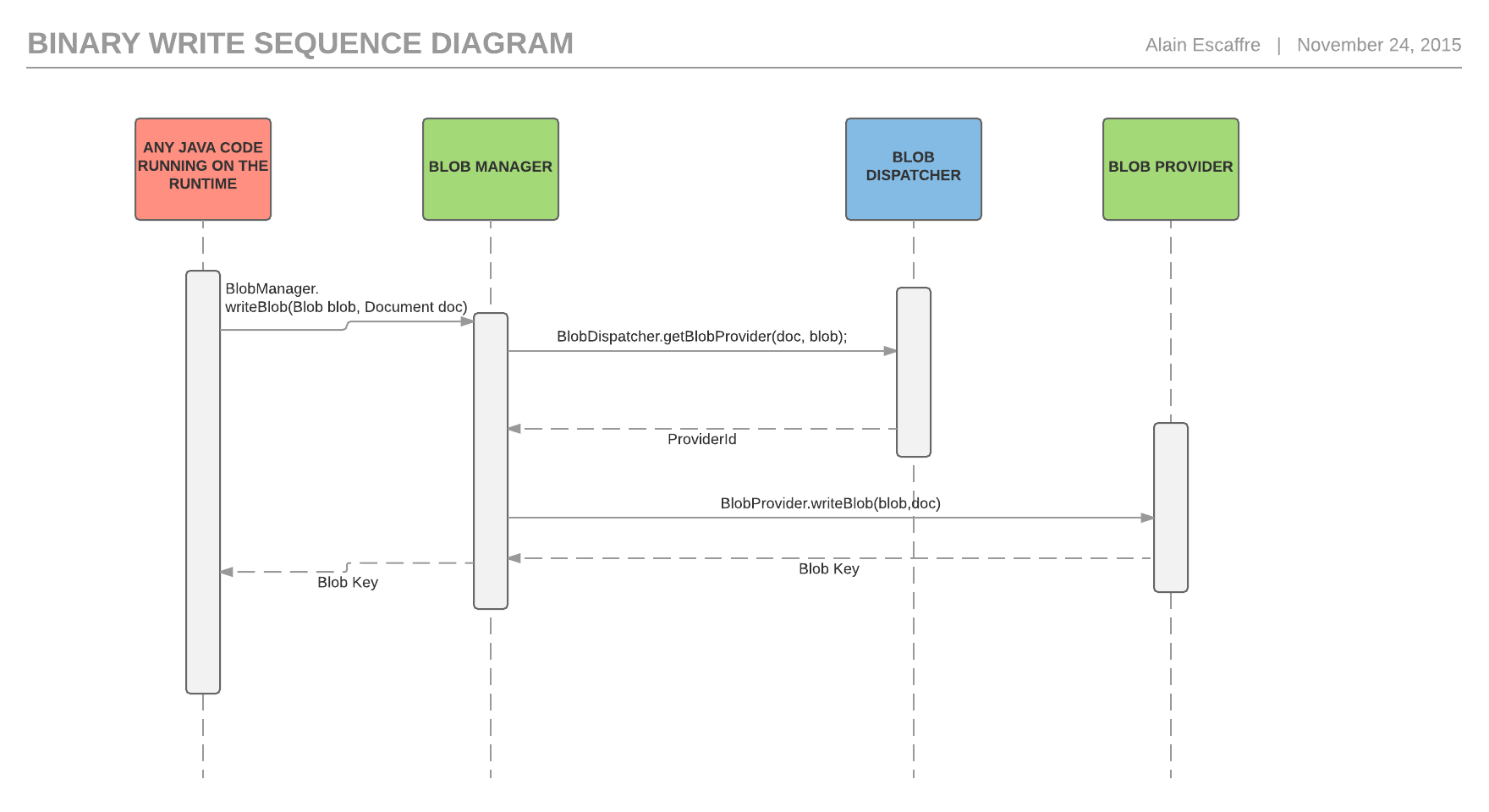 File Storage | Nuxeo Documentation