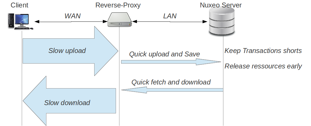 HTTP and HTTPS Reverse-Proxy Configuration | Nuxeo Documentation