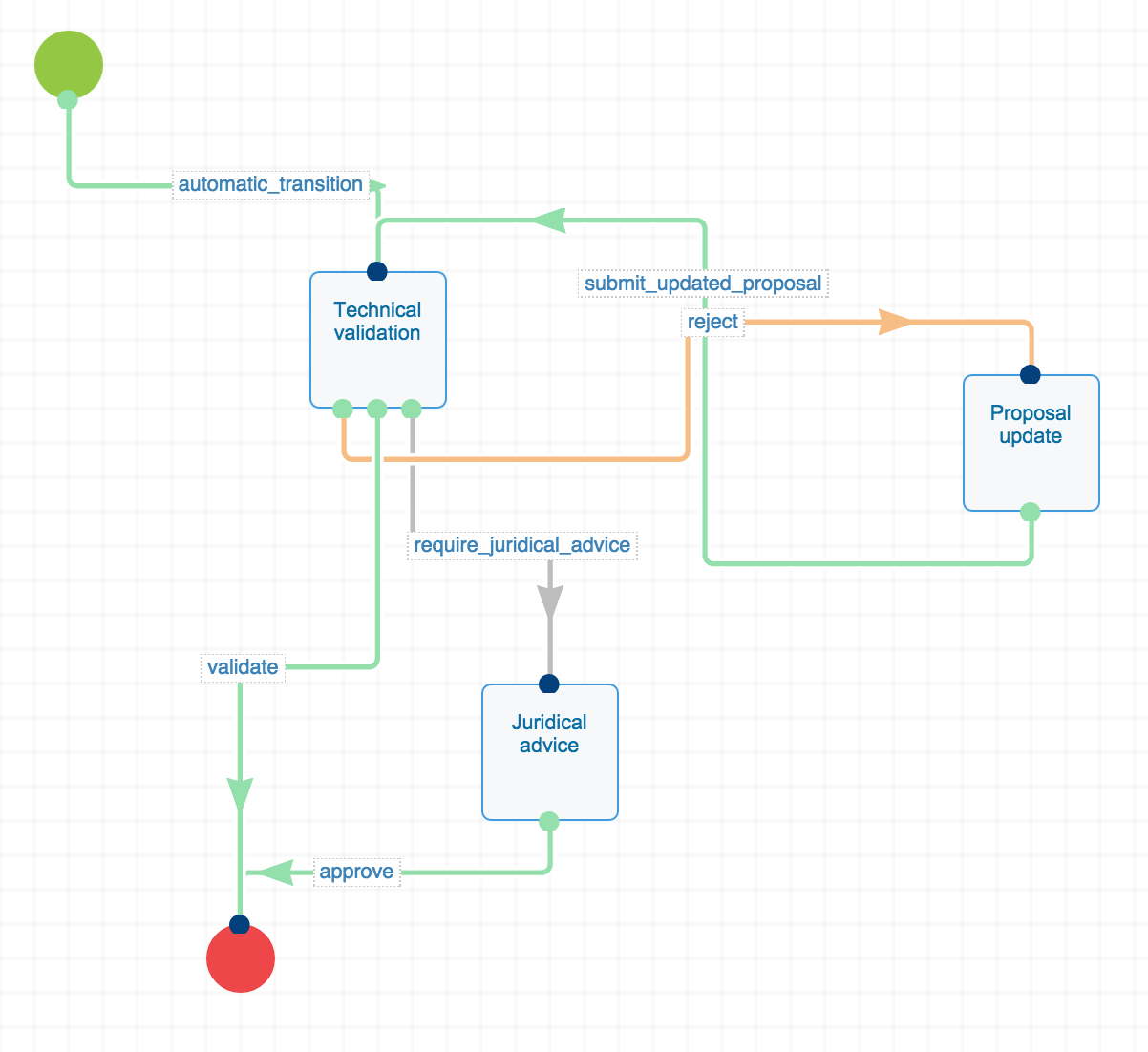 Simple Workflow Example Nuxeo Documentation