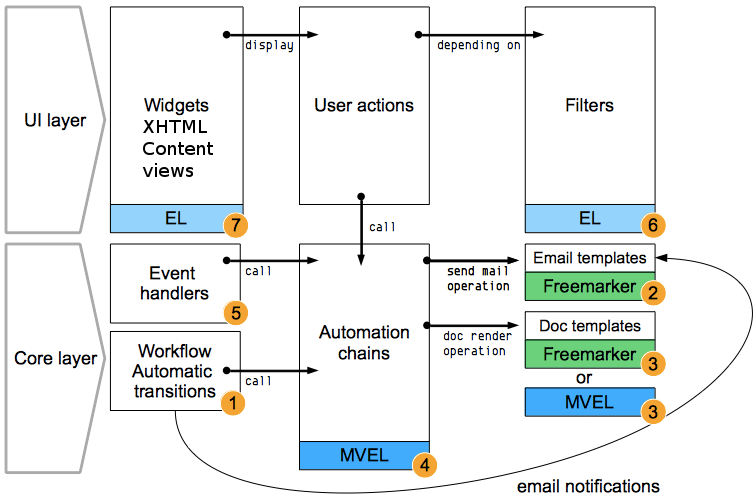 Understand Expression and Scripting Languages Used in Nuxeo | Nuxeo ...